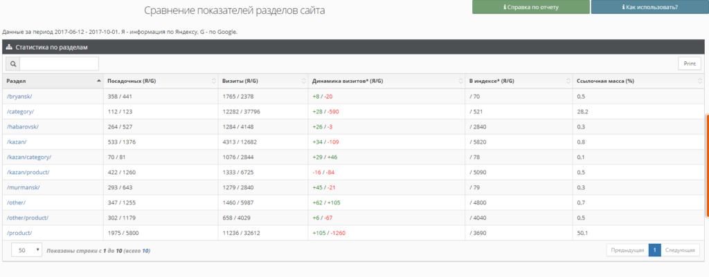Проверим, насколько сайт проиндексирован Яндексом и Google