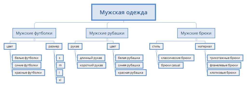 SILO структура каталога мужской одежды
