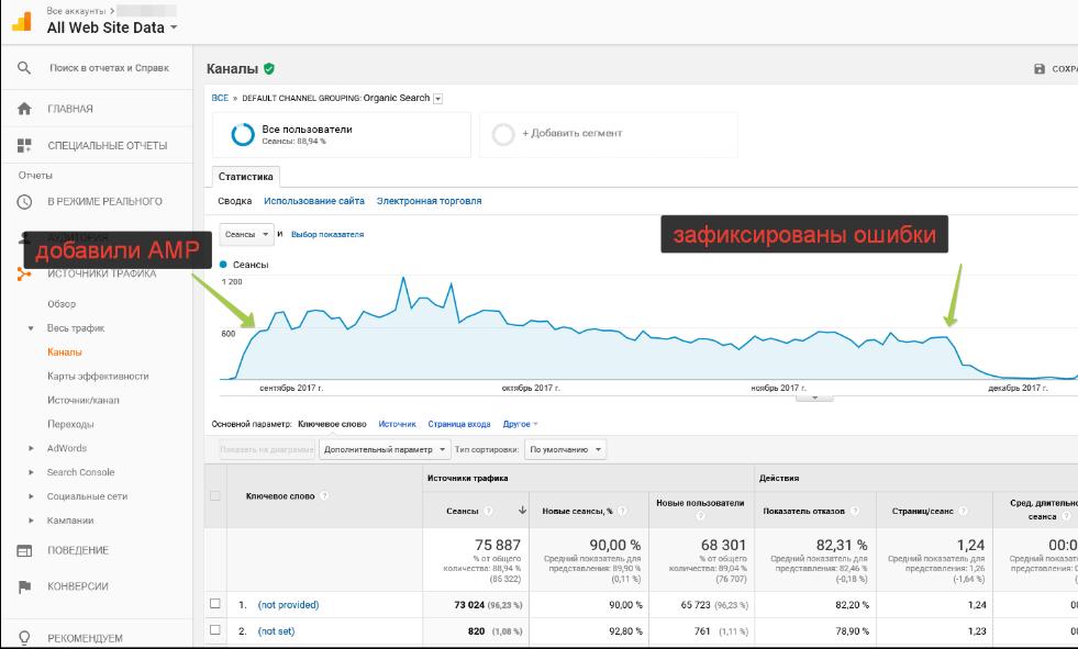 Снижение переходов из Google