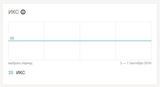 Проверка ИКС в Яндекс вебмастере.