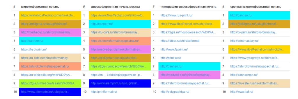 Таблица проверки совместимости запросов
